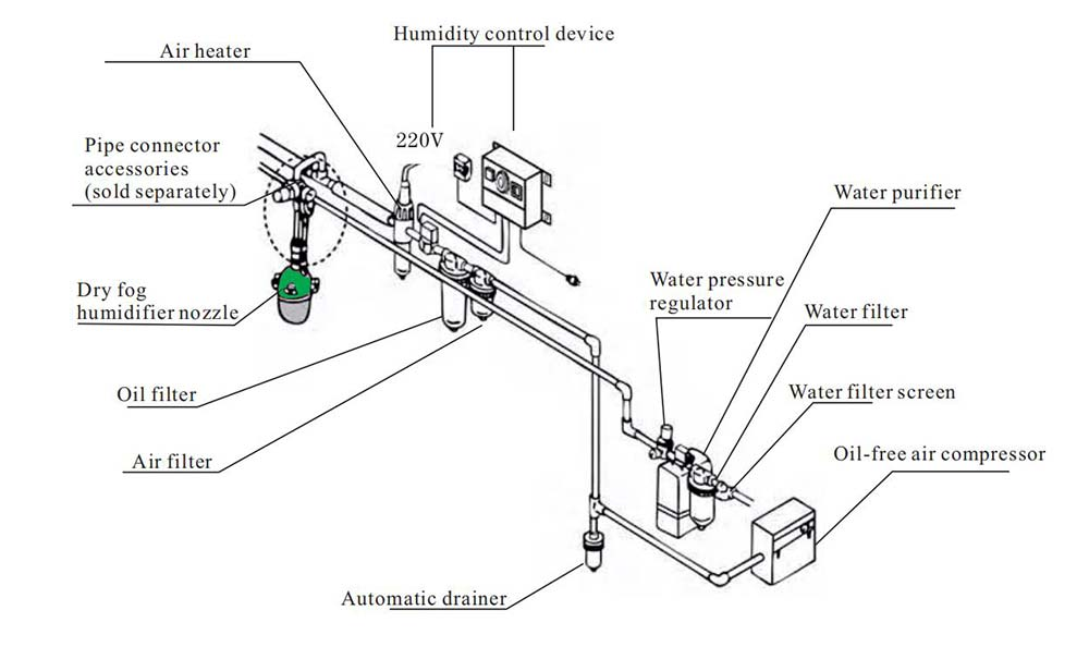 installation-diagram-of-dry-fog-humidifier-system